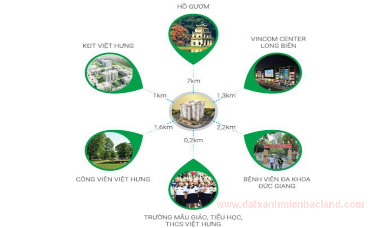 Liên kết vùng xung quanh dự án Ruby City 2 Giang Biên