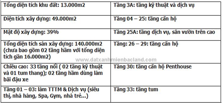 Thông số kỹ thuật chung cư Five Star Garden Kim Giang