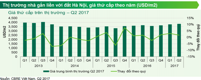 căn hộ và nhà đất Hà Nội đang có xu hướng giảm-2-min