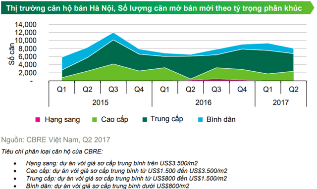 căn hộ và nhà đất Hà Nội đang có xu hướng giảm-min